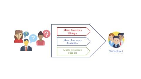 macro processus