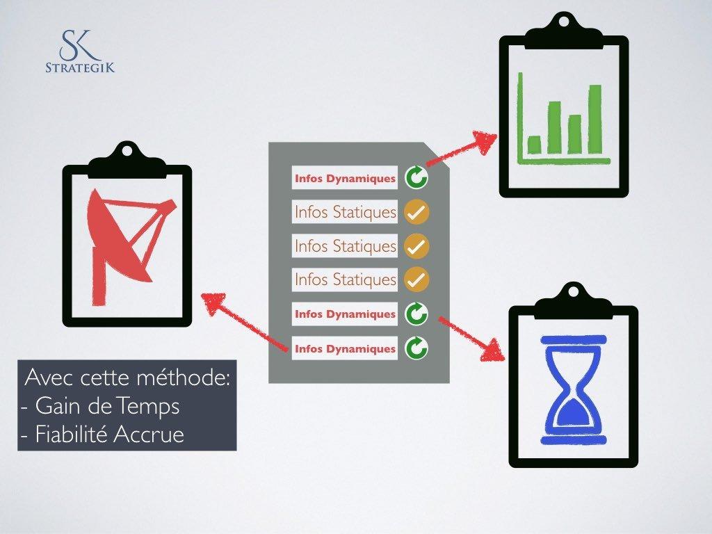Informations Statiques et Dynamiques Process